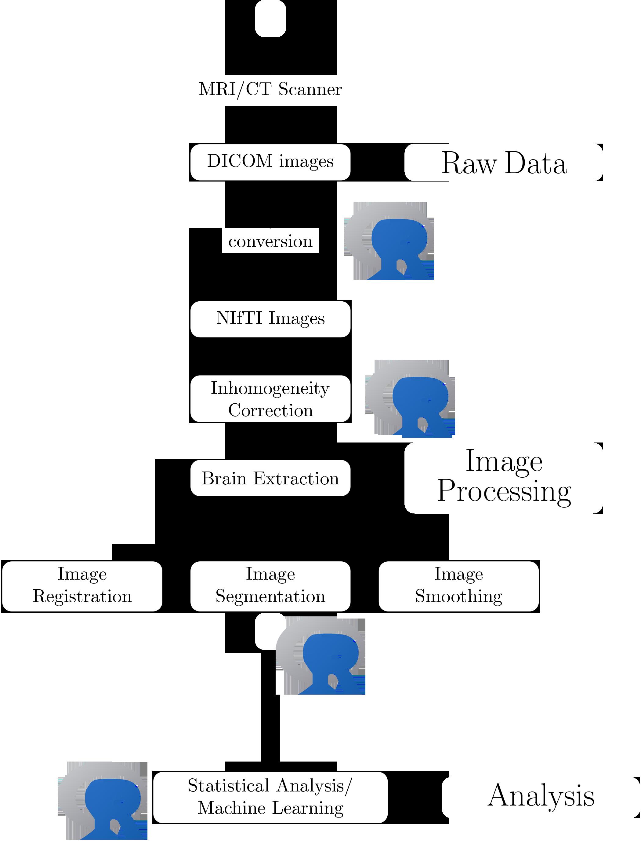 Imaging Statistics in R